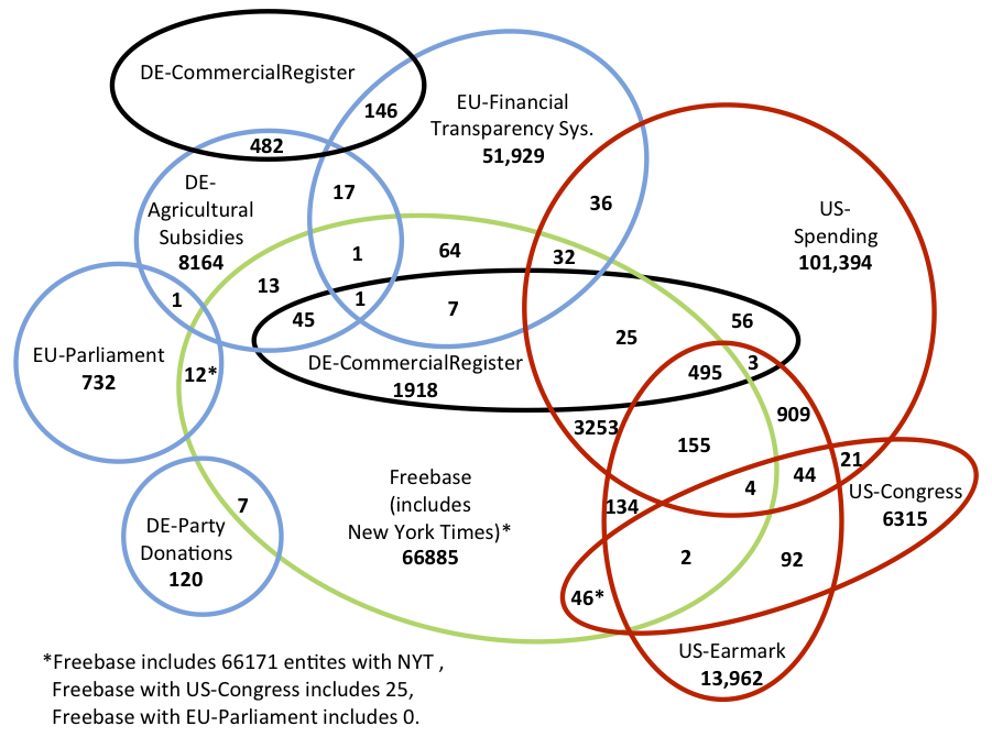 Visualizing Sets An Empirical Comparison Of Diagram Types